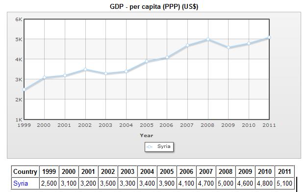 Renda per Capita - Siria - 1999-2011 - sem a fonte