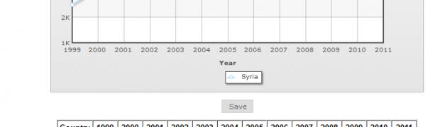 Quem nasce na Síria é Levantino. Quem nasce no Levante é Sírio.